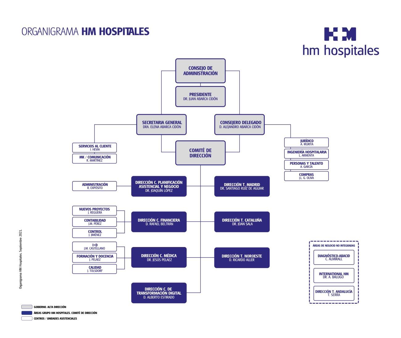 organigrama HM Hospitales