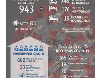 Informe COVID19 Barcelona HM Hospitales 3 abril 2020