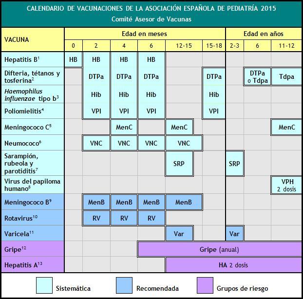 Calendario De Vacunas Infantil.Recomendaciones De Vacunacion Asociacion Espanola De Pediatria