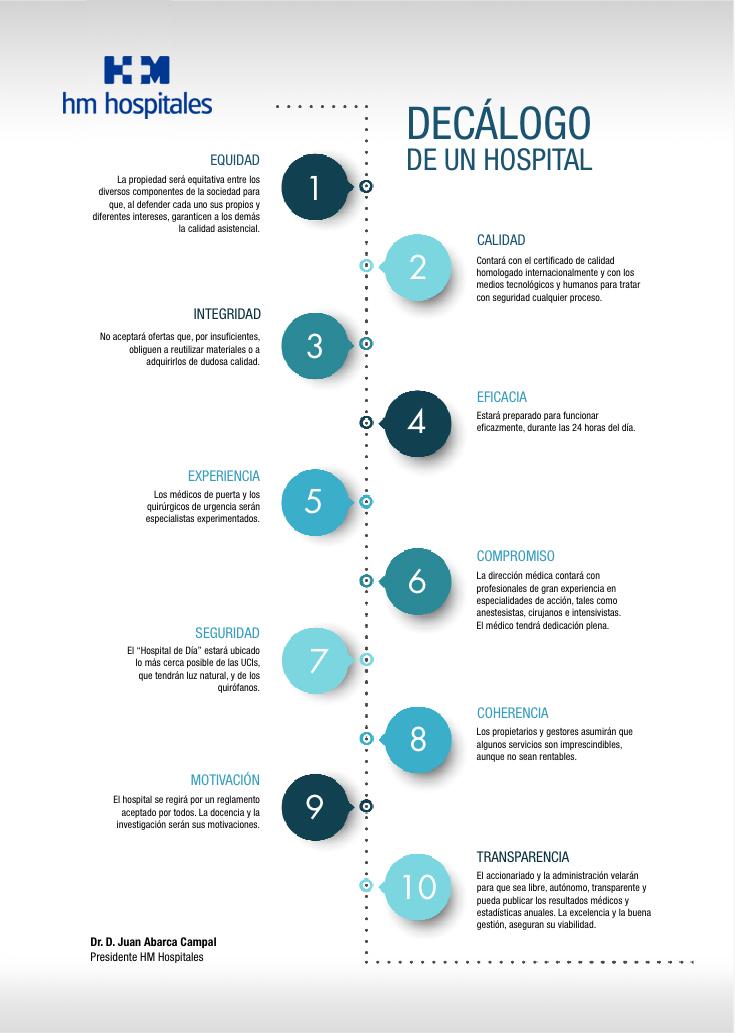 Decálogo Hospitales